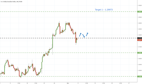 USDCAD: UsdCad - Break Of Resistance To Provide Long Opportunity