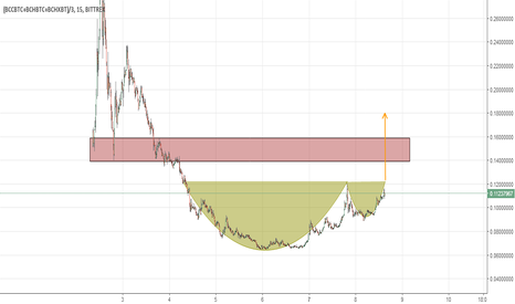 (BCCBTC+BCHBTC+BCHXBT)/3: Bitcoin cash, cup and handle
