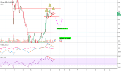 ETHUSD: Head and Shoulders formed on 4hr ETH