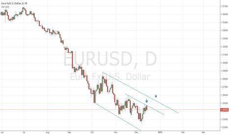 EURUSD: EURUSD  to extend downtrend, target 1.20