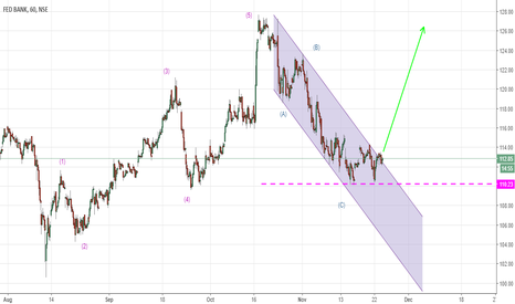 FEDERALBNK: BUY Federal bank for long term.... CMP 112.9