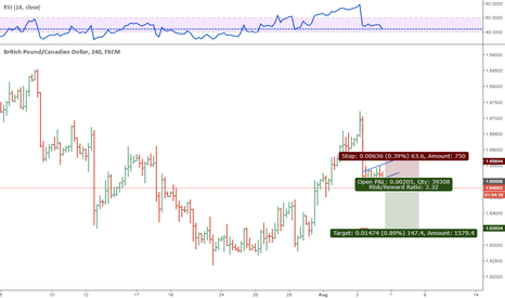 GBPCAD: CONTINUATION