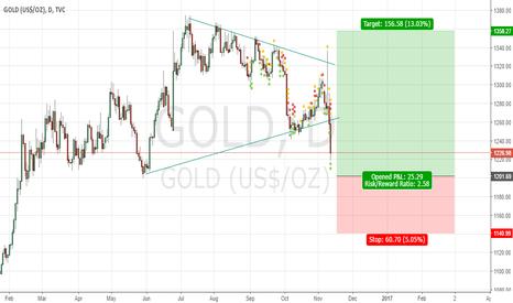 GOLD: Gold rebound