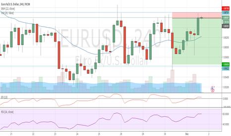 EURUSD: EURUSD Swing trade - SHORT, bounce from resistance