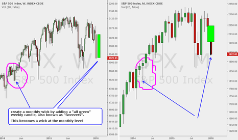 SPX: SPY missing wick: Rally a monthly wick