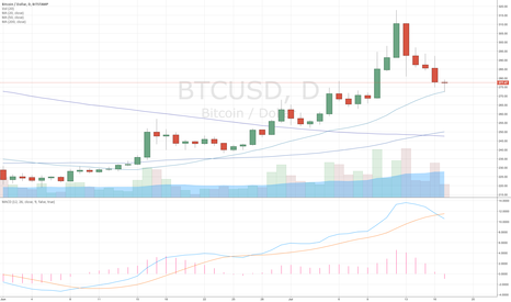 BTCUSD: Bitcoin $BTC 20MA (daily) acting as support