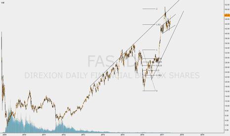 FAS: BANKS