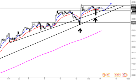 CADJPY: Possible push higher