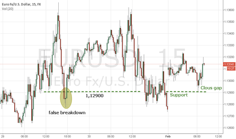 EURUSD: the buyer keeps the price of about 1.13000