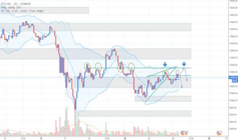 BTCUSD: Phân tích Bitcoin ngày 26/01 - Ngày căng thẳng?