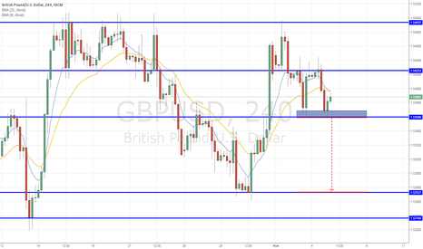 GBPUSD: Short at GBP/USD