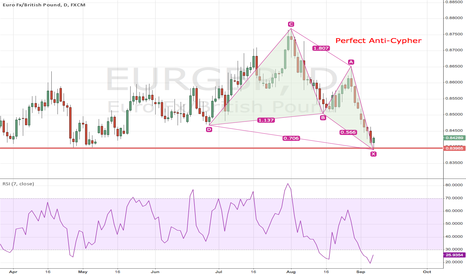 EURGBP: EUR-GBP ANTI Cypher pattern completed at resistance Daily-9-6-13