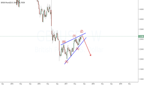 GBPUSD: Wedge pattern is completed and I am looking to short