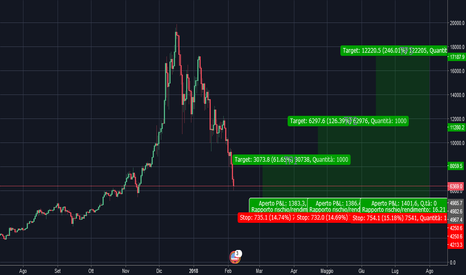 BTCUSD: Entry long size