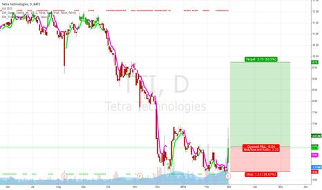 TTI: TTI Earnings Surprise & Double Bottom