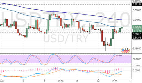 USDTRY: USD/TRY: Ichimoku clouds