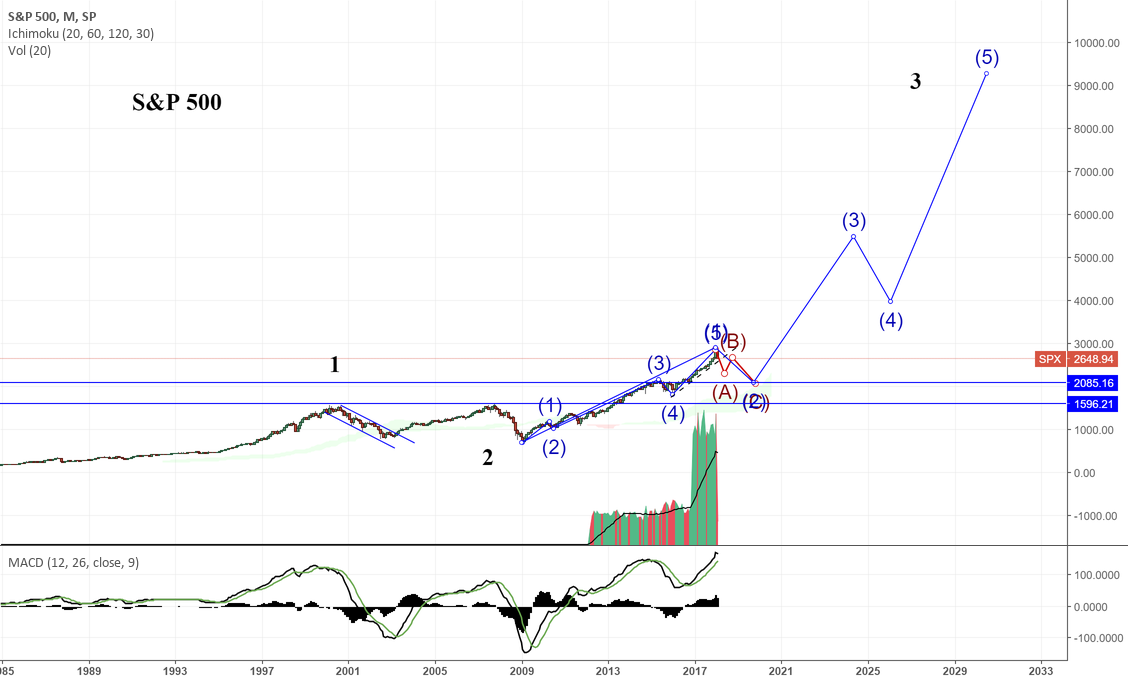 S&p 500 some predictions and thoughts