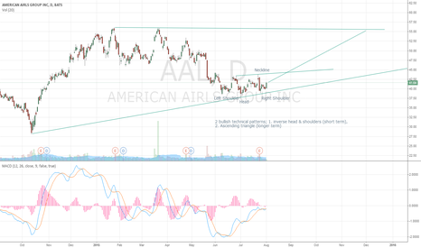 AAL: American Airlines Bullish Technicals