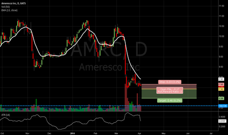 AMRC: AMRC Potential Breakout