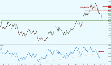 EURUSD: EURUSD forming a double top reversal, watch for potential drop!