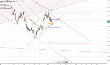 GBPJPY: GBP/JPY about to be squeezed in