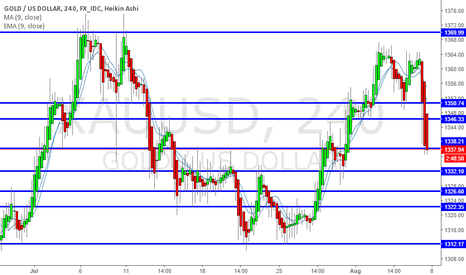 XAUUSD: NFP Sends Gold in a Strong Downtrend