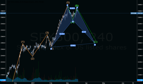 SPX500: SPX500 elliot  butterfly -double top