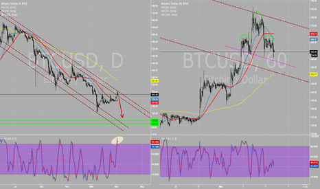 BTCUSD: BTC another fail to break out