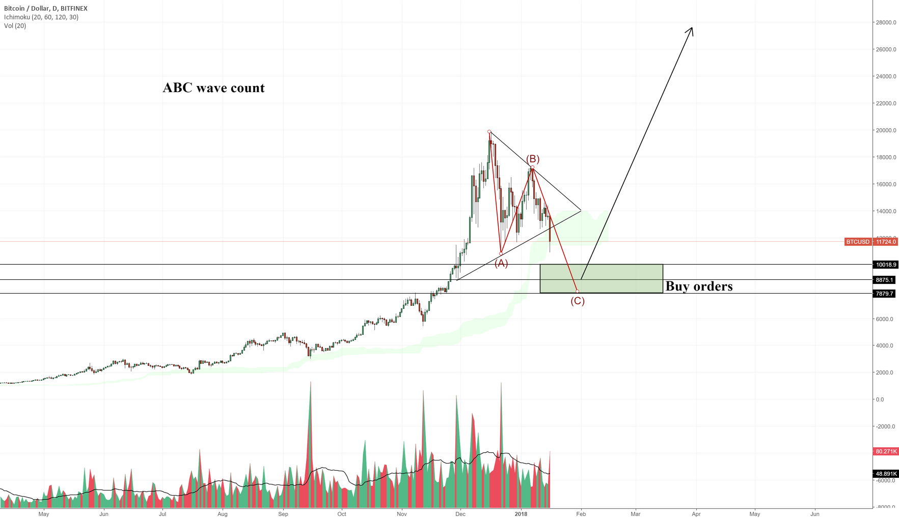 Bitcoin doing ABC before continuation