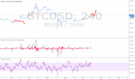 BTCUSD: Look at da flick of da wrist!