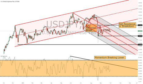 USDJPY: USD/JPY pair consolidating within 118.00/121.00 range
