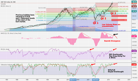 SP1!: S&P 500 Begging for Down