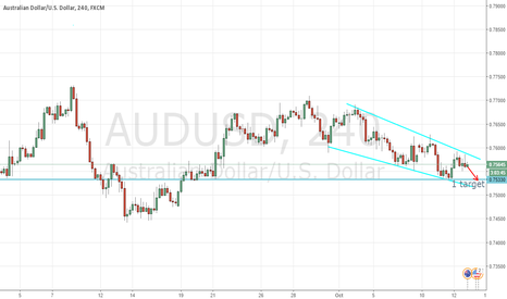 AUDUSD: AUDUSD in next week