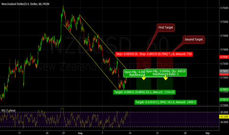 NZDUSD: Price has been rejected by the up side of a descending channel..