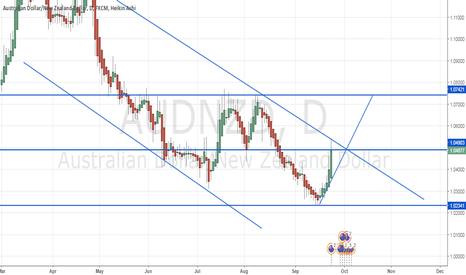 AUDNZD: AUD-NZD DAILY: Wait for breakout downtrend