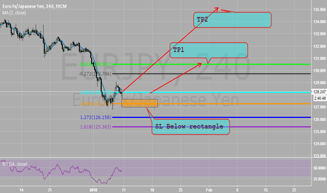 EURJPY: BASED ON DAILY BAT COMPLETION