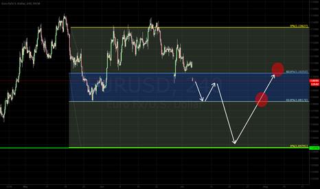 EURUSD: Eur/usd down trend !!!