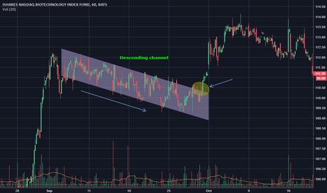 IBB: Descending channel