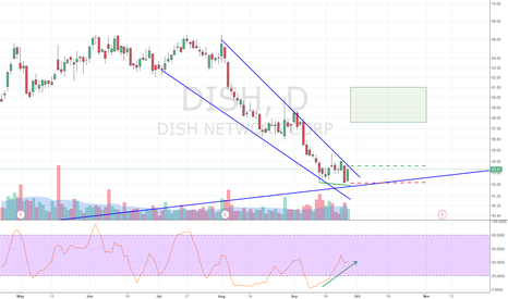 DISH: Steep falling wedge near trend line
