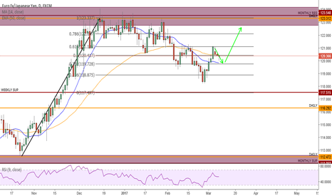 EURJPY: HEAD AND SHOULDERS MAY FORM