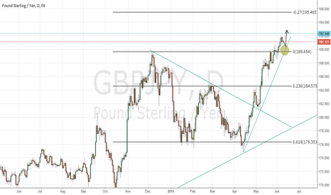 GBPJPY: Potential GBPJPY LONG approaching
