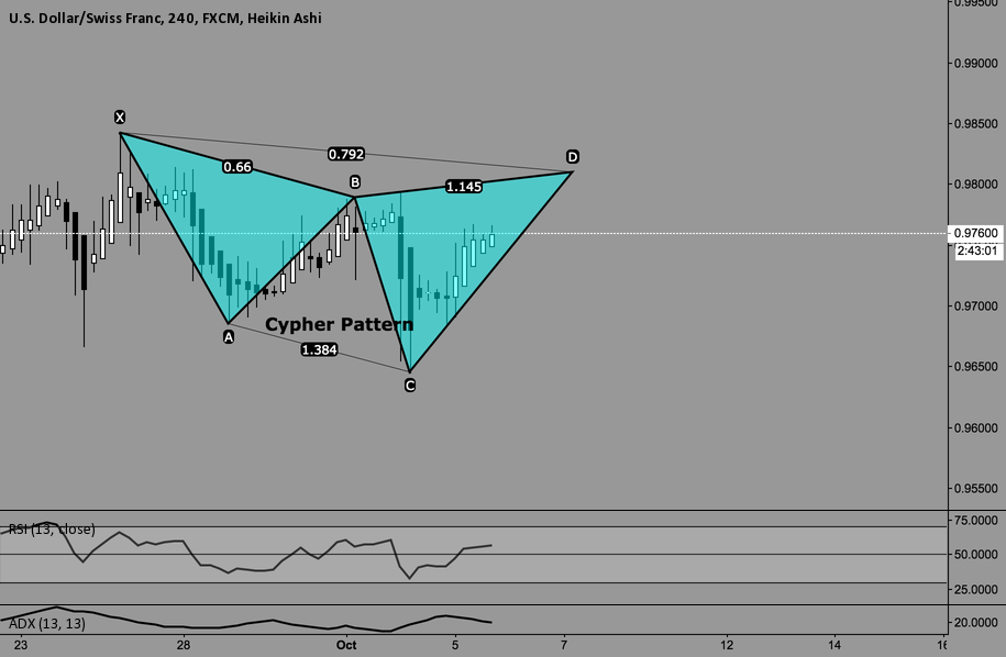 Potential bearish cypher pattern for USDCHF