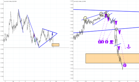 EURUSD: EURUSD  some patterns which can be traded -( IMHO )