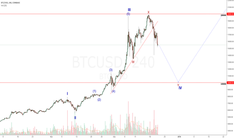BTCUSD: BTCUSD: Why Is Bitcoin Falling? Not Sure But The Chart Said So!