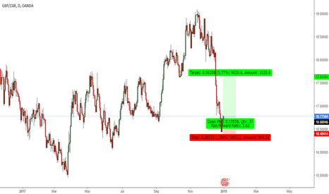 GBPZAR: 900 pips coming up :)