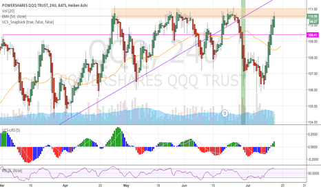 QQQ: Back to supply zone