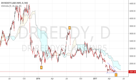 DRREDDY: DR Reddy - Aggressive long - Investment buy