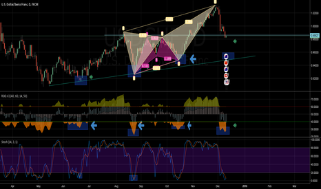 USDCHF: rsi over sell and there is up trend