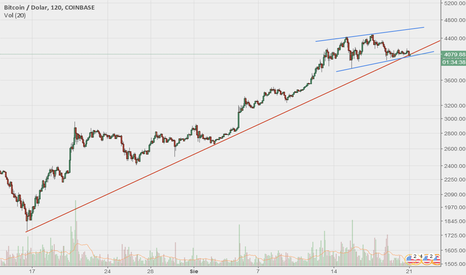 BTCUSD: Średnioterminowa linia trendu