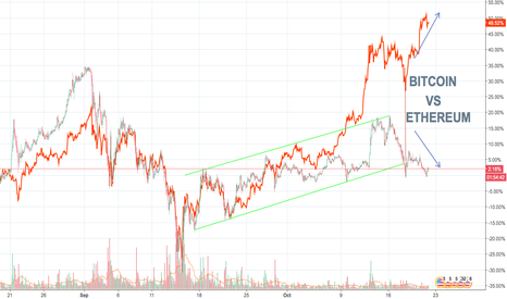 ETHUSD: BITCOIN VS ETHEREUM !!